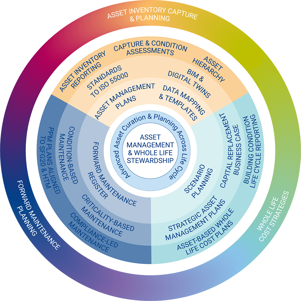 Asset Management Wheel